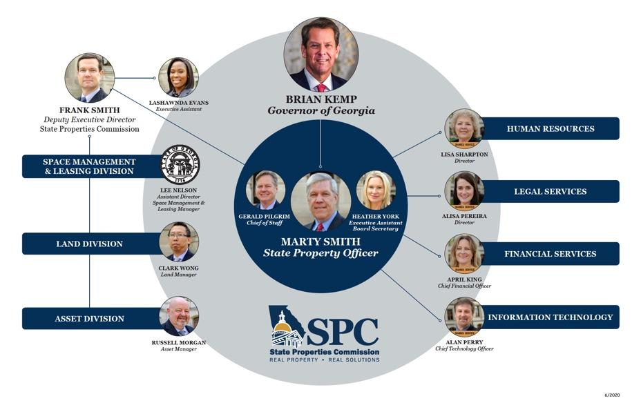 Image of SPC Org Chart