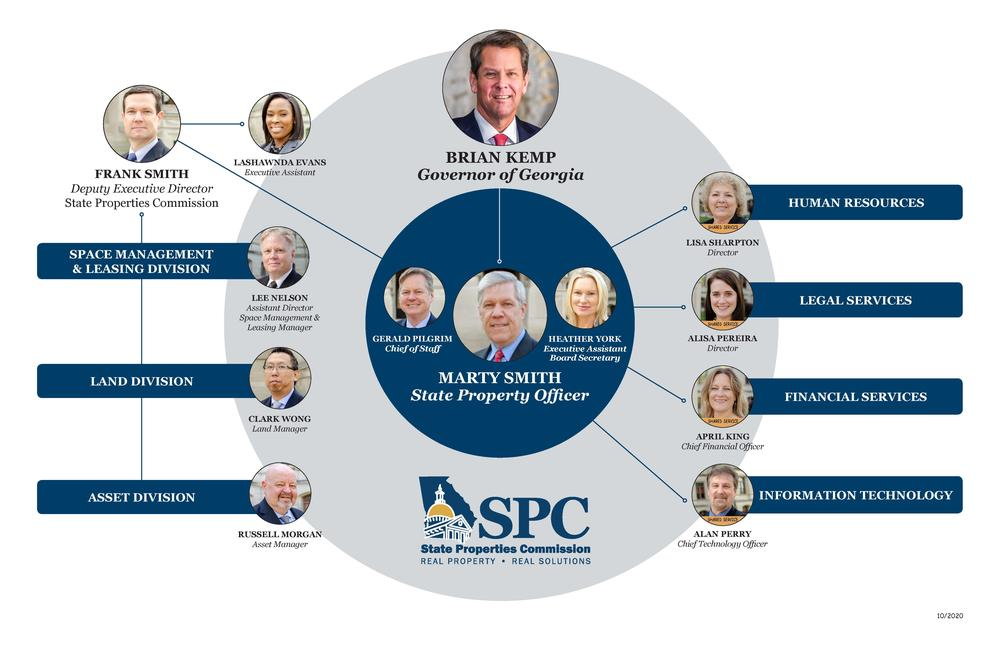 SPC Org Chart 2020